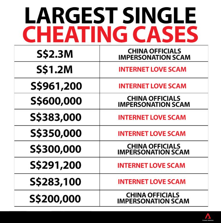 largest-single-cheating-data