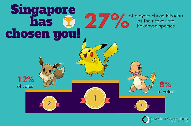 Singapore favourite Pokemon Pikachu