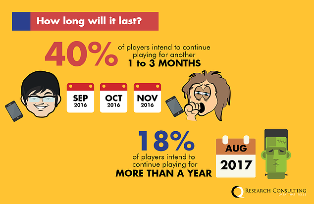 how long will pokemon go last in singapore