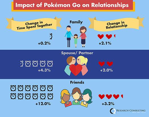 impact of Pokemon Go on relationships