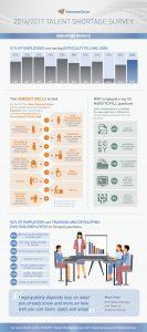 Infographic from ManpowerGroup via TodayOnline.com